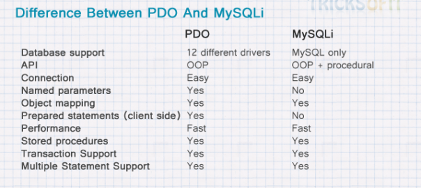 Difference Between PDO And MySQLi