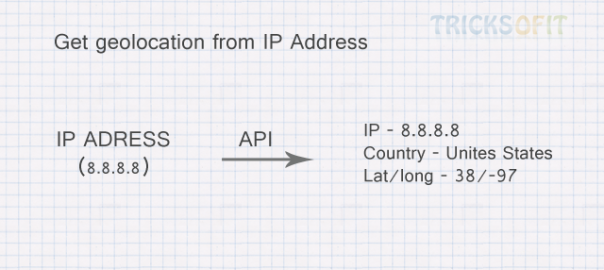 Get geolocation from ip address